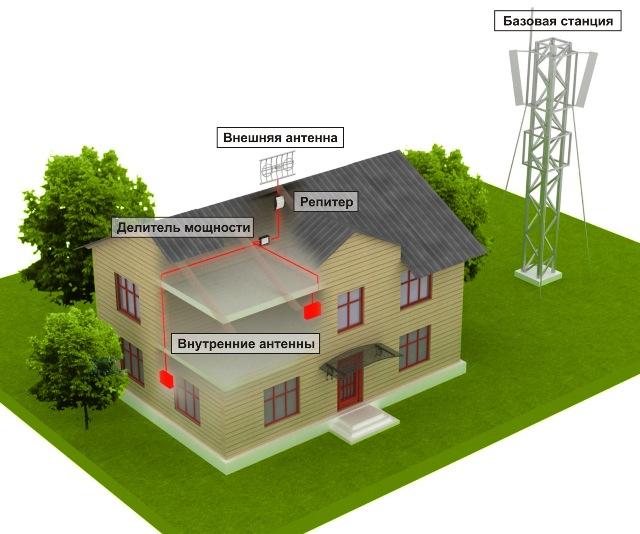 Усилитель сигнала сотовой связи для дачи своими